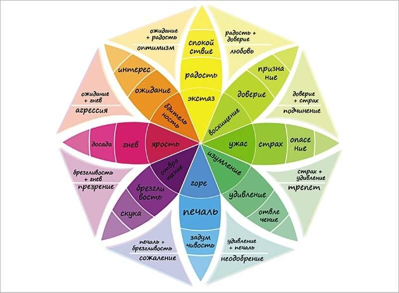 этапы психотерапии